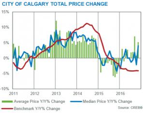real estate market statistics trends analysis calgary alberta