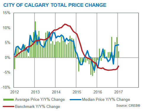 year over year price gains calgary real estate market