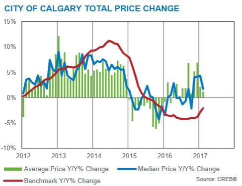 calgary housing market real estate year-over-year price gains