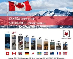 Canada Named 2nd Best Country in the World (2017)