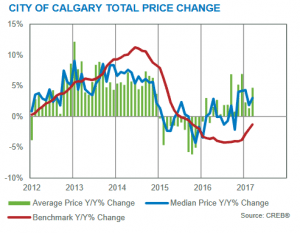 calgary real estate market update march 2017 statistics trends analysis