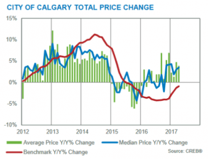 april 2017 calgary real estate market year over year price changes