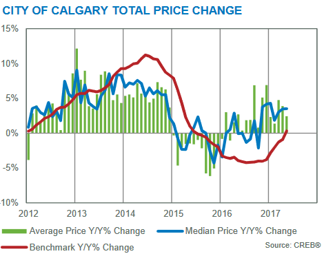 year over year price gains calgary real estate market may 2017