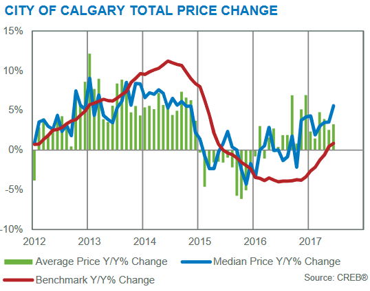 year-over-year price gains june 2017 calgary real estate market