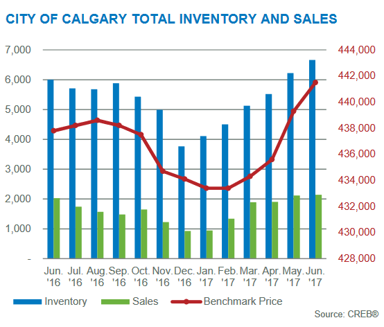 june 2017 inventory levels year-over-year calgary residential market
