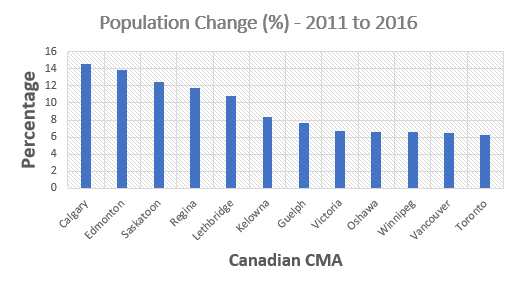 calgary metropolitan area leads growth canada 2016