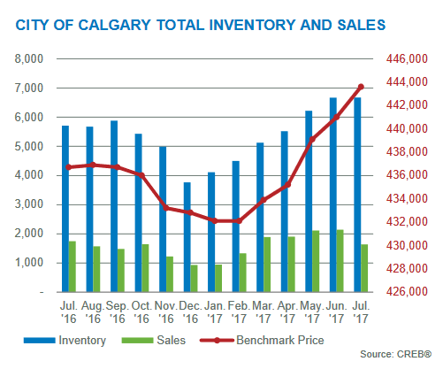 july 2017 inventory sales Calgary real estate market
