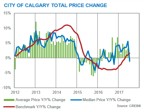 july 2017 total price changes real estate market