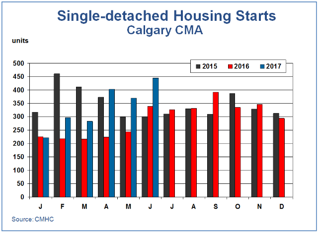 new single-detached home starts Calgary CMA month to month