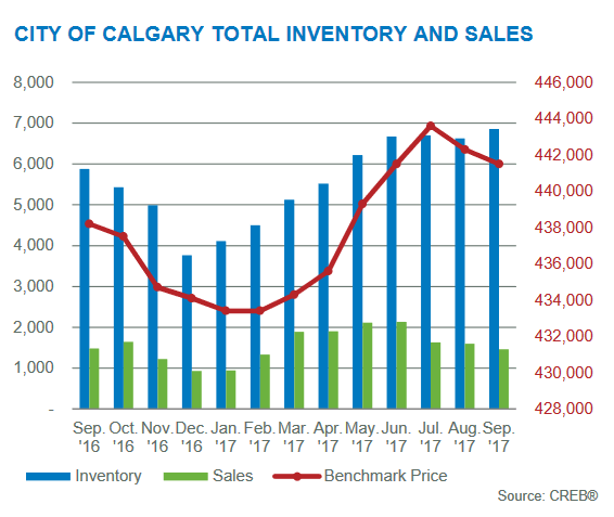 inventory levels september 2017 calgary real estate board residential market