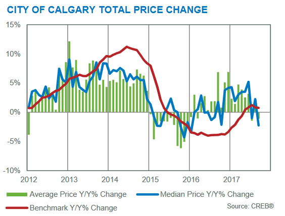 price gains year-over-year september 2017 calgary real estate board residential market