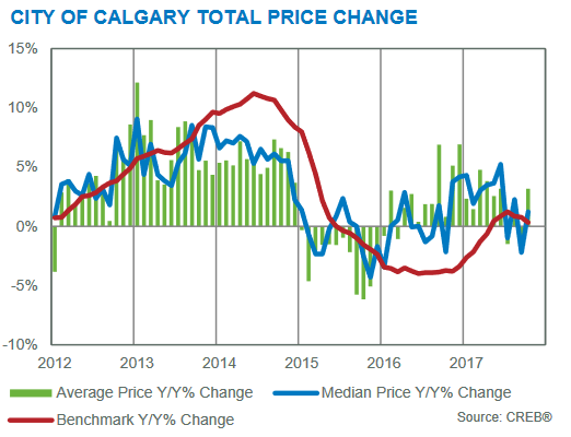 calgary real estate market update year-over-year prices