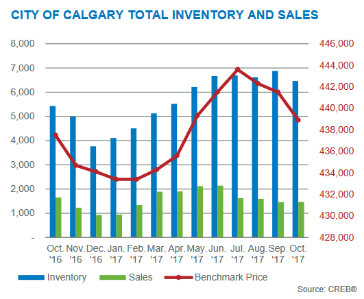 calgary real estate market inventory levels october 2017