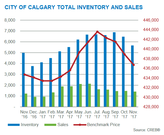 inventory gains november 2017 calgary real estate market