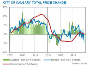 year-over-year price gains november 2017 Calgary real estate market