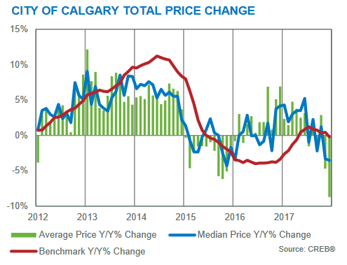 calgary residential real estate market month-to-month price changes