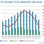Calgary Real Estate Market Update December 2017
