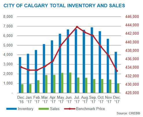 inventory levels calgary residential home market december 2017