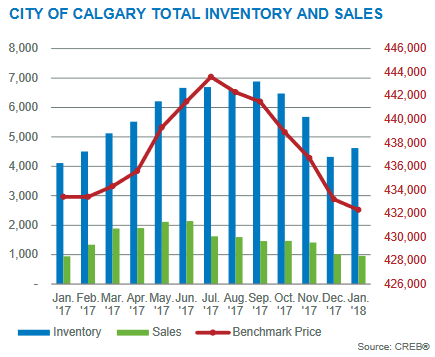 calgary real estate market statistics inventory january 2018