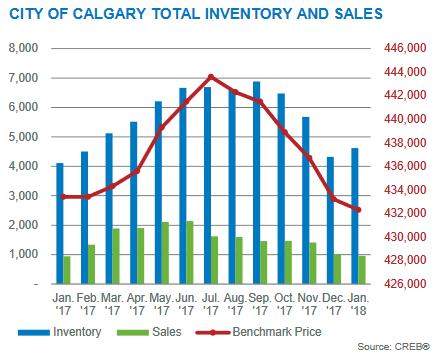 calgary real estate market statistics inventory january 2018