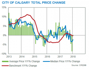 Calgary Real Estate Market Update January 2018