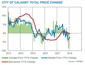 Calgary Real Estate Market Update January 2018