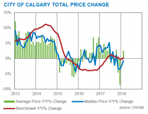 calgary real estate statistics february 2018 benchmark prices
