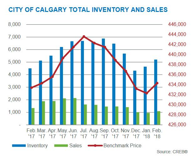calgary real estate market statistics february 2018 inventory levels