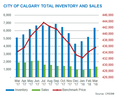 calgary real estate market statistics inventory levels 2018
