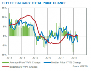 calgary housing market statistics april 2018 benchmark prices yearly