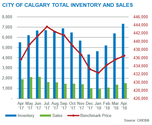 calgary housing market statistics april 2018 inventory prices