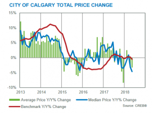 Calgary Real Estate Market Update May 2018