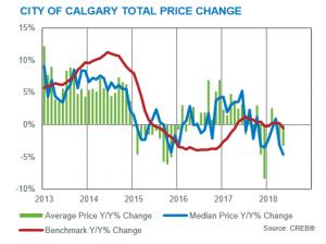 Calgary Real Estate Market Update May 2018