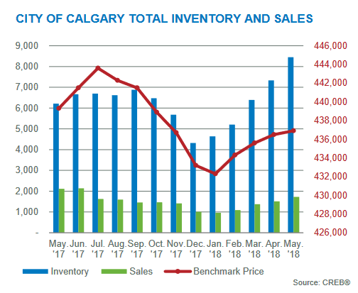 total inventory sales may 2018 calgary market update