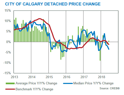 calgary real estate market update june 2018 benchmark prices calgary residential market