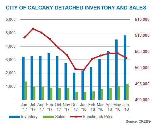calgary real estate market update june 2018 inventory levels calgary residential market