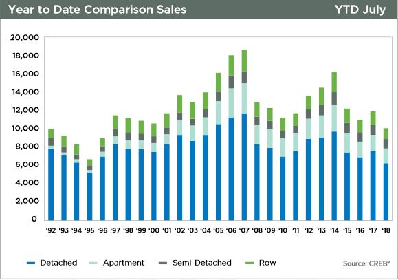 calgary real estate market update price growth comparisons semi-annual 2018