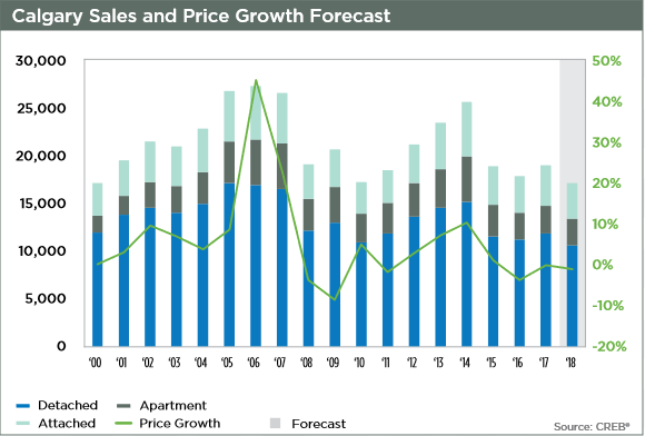 calgary real estate market price growth semi-annual 2018
