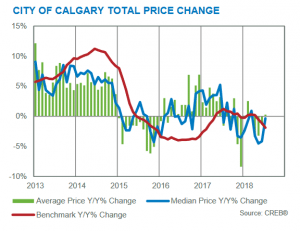 calgary real estate market statistics year-over-year inventory vs sales july 2018