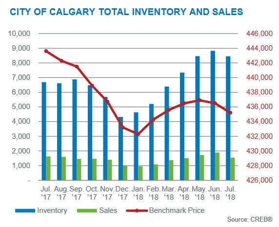 calgary real estate market update price gains july 2018