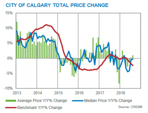 Calgary Real Estate Market Update August 2018