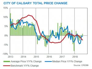 Calgary Real Estate Market Update August 2018