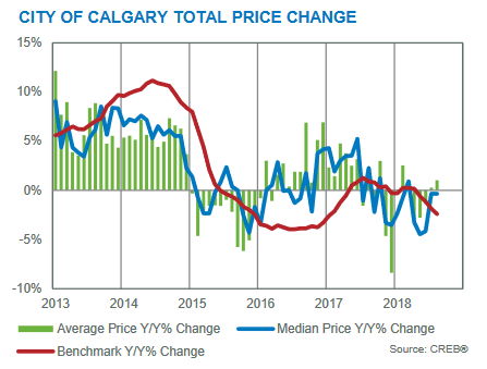 calgary real estate market update august 2018 months of inventory versus benchmark prices versus sales