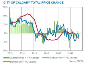 Calgary Real Estate Market Update September 2018
