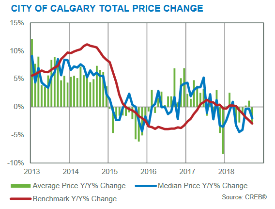 creb city of calgary housing market update year over year price gains september 2018