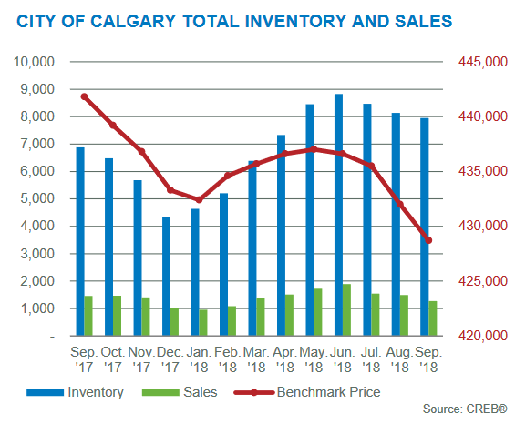 calgary housing market inventory levels month to month september 2018