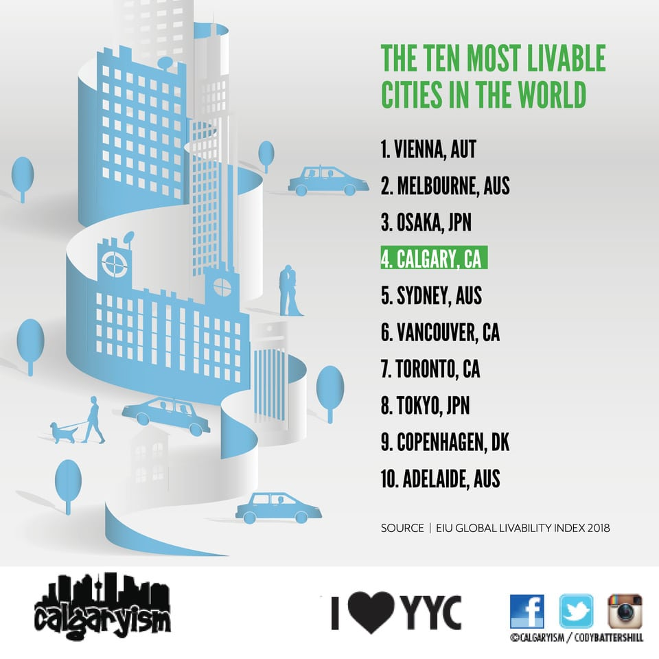 top 10 most livable cities on earth 2018 EIU Global Livability Index