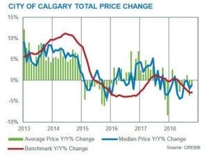 Calgary Real Estate Market Update October 2018