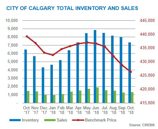 october 2018 calgary residential housing market inventory levels