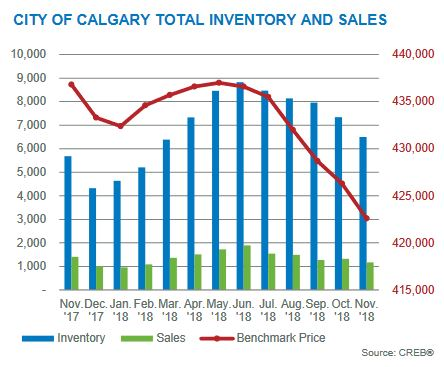 novembher 2018 calgary residential housing market inventories month to month